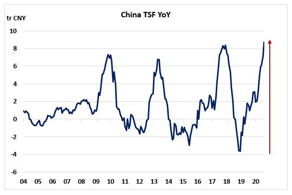 中國的流動性可能不足以對抗全球冬季蕭條-圖3