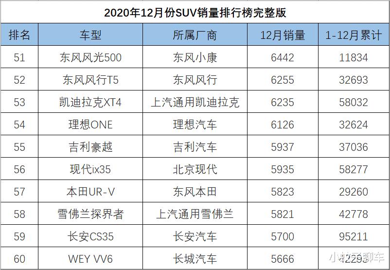 12月SUV銷量排名完整版,捷途X70再度崛起,哈弗大狗破萬-圖6