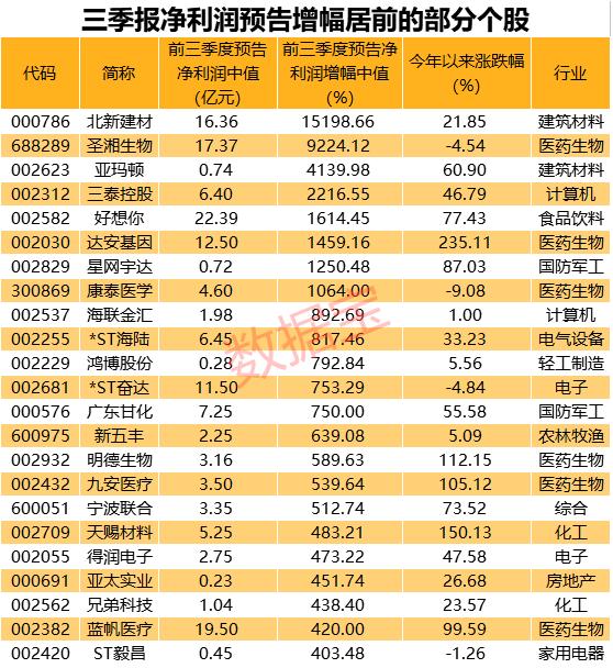 數據丨三季報預增王來瞭,最高增超150倍(附名單)-圖3