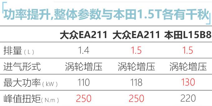 大眾將國產1.5T發動機,動力更強,邁騰、探嶽、速騰將搭載-圖5