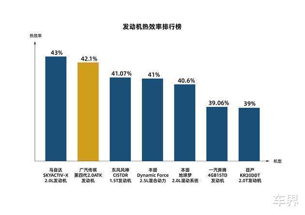 """熱效率高至42.1%:廣汽傳祺發佈""""鉅浪""""動力,果然黑科技!-圖4"""