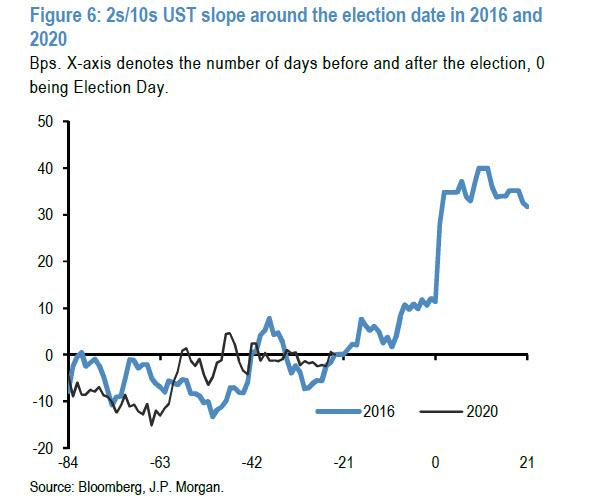 """摩根大通:""""特朗普的勝利將為市場帶來巨大驚喜""""-圖7"""