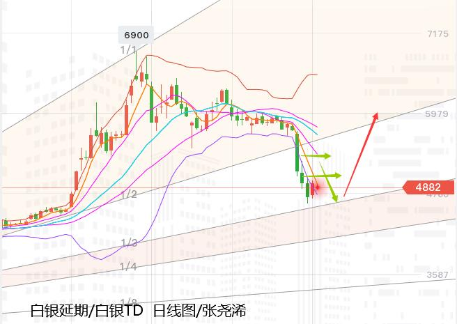 張堯浠:黃金重挫百線支撐暫止、關註高能事件初潮來襲-圖4