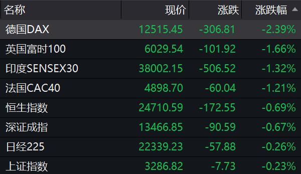 全球股市突然跳水,到底發生瞭什麼?-圖3