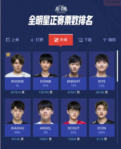 英雄聯盟全明星投票,IG五人占據榜首!小鈺成最佳解說引爭議-圖5