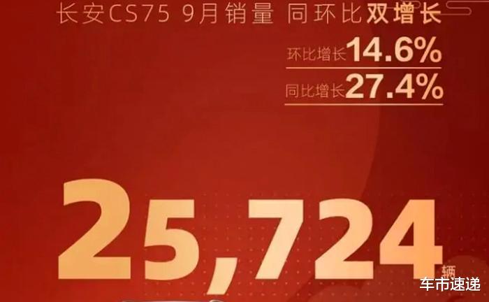 25724臺,9月長安CS75銷量出爐,能否進單月銷量前二還不好說-圖2