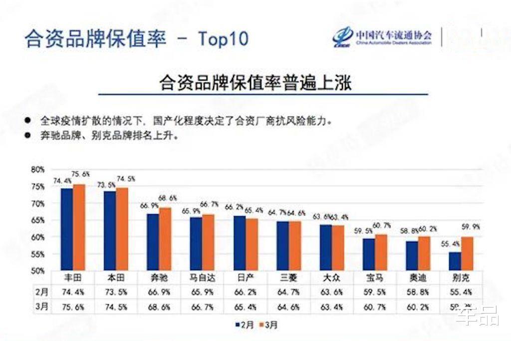 3年保值率均超60%,雙田壟斷二手車市場,四款SUV買瞭就是賺錢-圖2