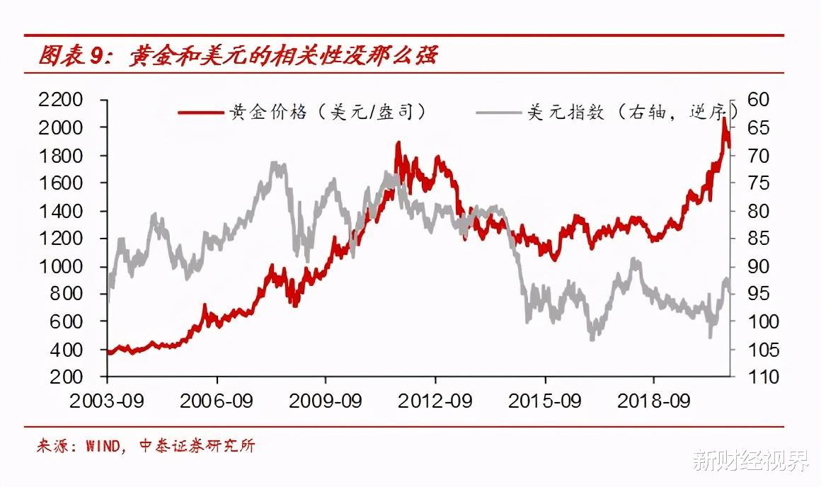 將持續下跌?黃金價格下跌: 通貨膨脹是最大阻礙!-圖4
