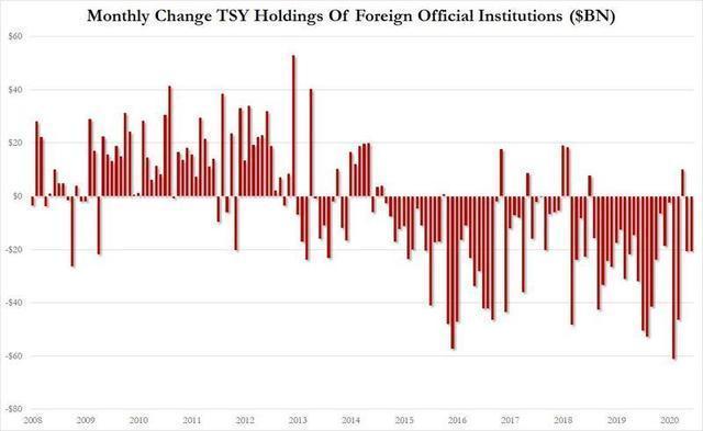 美國27周印鈔16萬億美元後,美聯儲或精疲力盡,1萬億美債或被拋-圖3