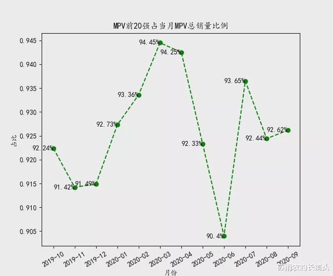 9月乘用車銷量排名:皓影跌出SUV前20 GL8月銷破2萬-圖7
