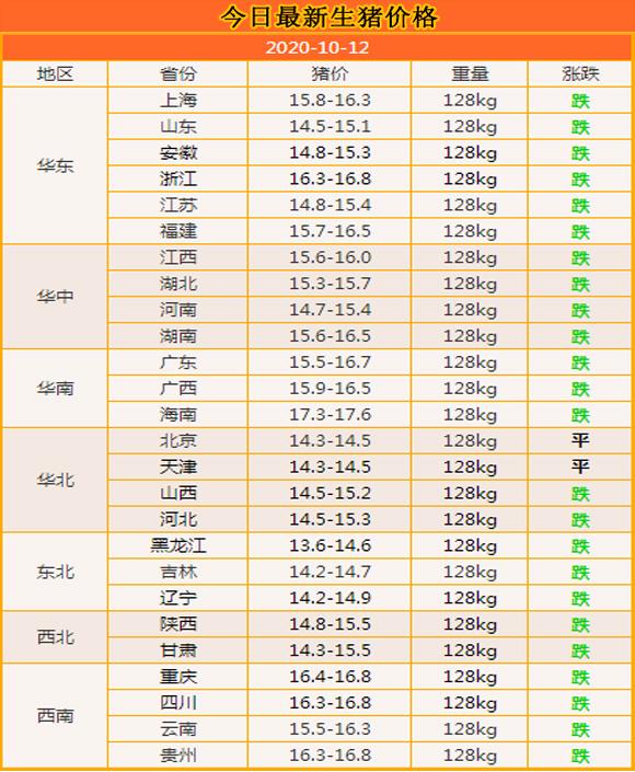 10月12日:豬價延續弱勢,13省市已跌破15元大關,還跌嗎?-圖2