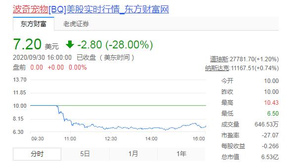 """年收入8億虧損超1億,中國寵物第一股""""流血""""上市,破發大跌28%-圖2"""