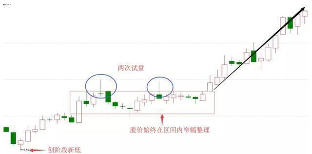 中國牛市:當你看到這種上影線試盤,不要猶豫,跟上莊傢吃肉-圖4