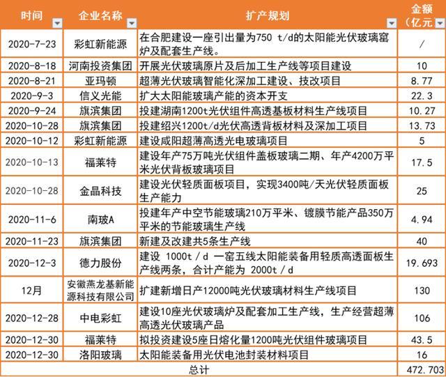 11傢企業宣佈472億元光伏玻璃擴產計劃-圖3