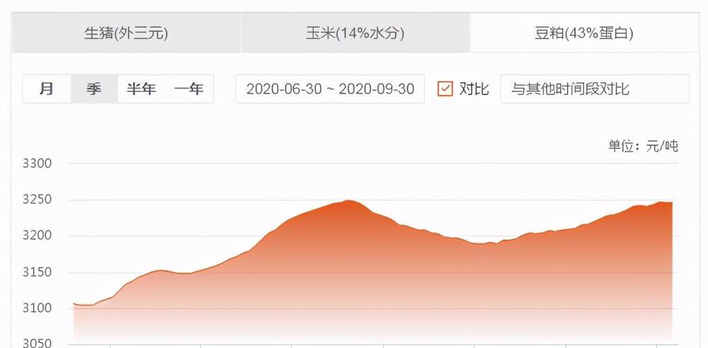 """30日飼料原料:玉米行情再次被""""點燃"""",豆粕新一輪去庫存開啟?-圖4"""