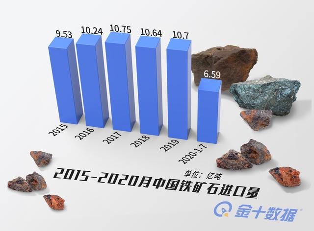 澳大利亞沒機會瞭!鐵礦石漲價60%,中國市場價格卻未被抬高-圖3