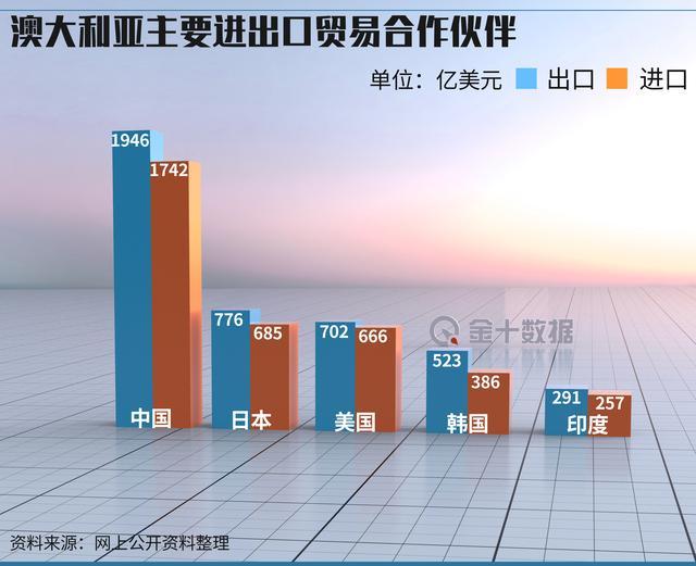中國買傢不再青睞?澳大利亞下調預期:液化天然氣收入或暴跌35%-圖3