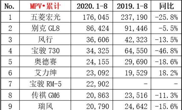 """倚天2官网_改名又换脸,""""黑马""""传祺M8,能否蜕变成MPV市场中的""""白马""""?"""