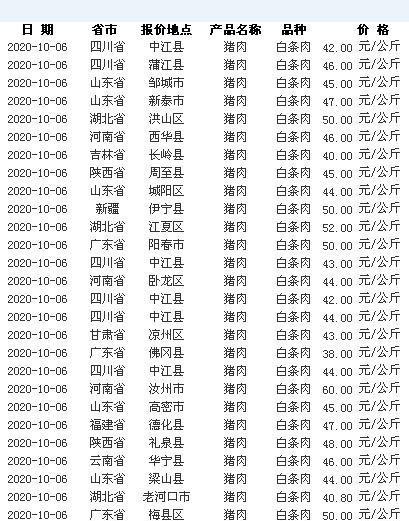 """10月5日豬價""""斷崖大跌""""!豬肉都啥價瞭?肉價何時降到10元/斤?-圖5"""