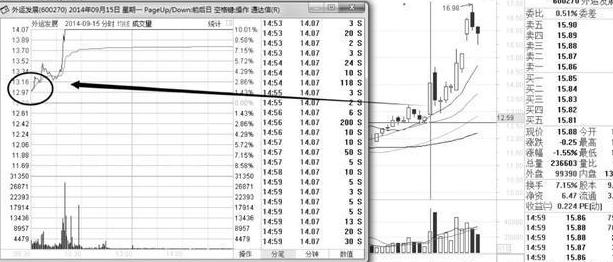 中國股市:集合競價漲停,9點20分撤單,主力想幹嘛?務必看懂-圖8