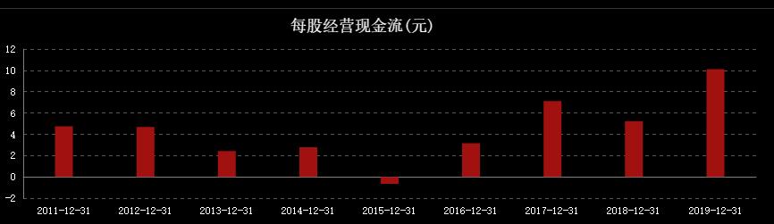 估值分析:中國人壽(601628)-圖3