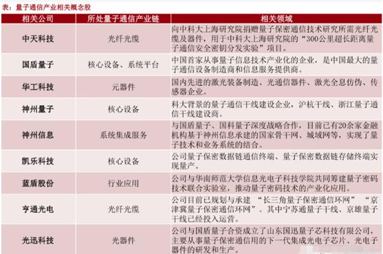 量子通信或成超級題材 行業龍頭提前預覽(附名單)-圖4