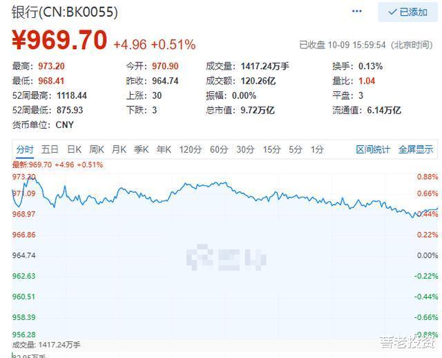 等待A股10月和11月行情結束倒計時第一天——10月9日總結-圖2