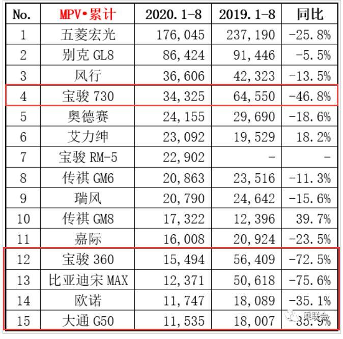 1-8月MPV銷量TOP15: 12款車下滑,比亞迪宋MAX領跌-圖2