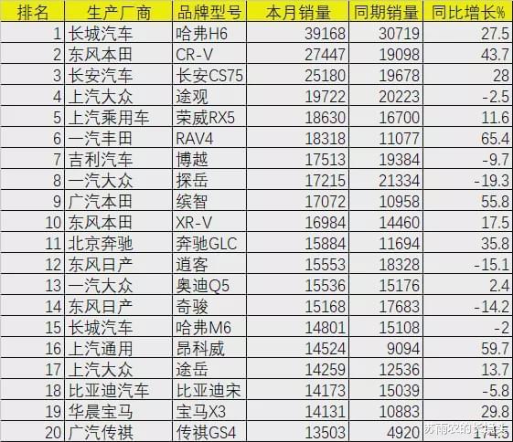 9月乘用車銷量排名:皓影跌出SUV前20 GL8月銷破2萬-圖6