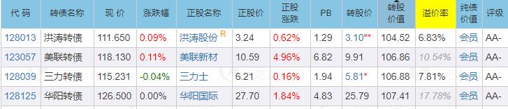 9月15日|交建轉債申購|塞力,廣匯轉債上市價格預估-圖2