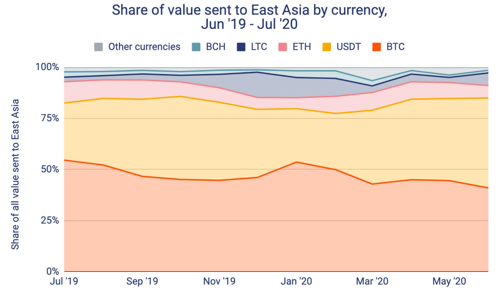 500億美元的加密貨幣流出中國-圖3