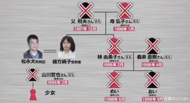 北九州監禁殺人事件,日本最詭異最殘忍的兇案,兇手從不自己動手-圖5