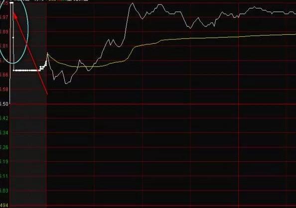"""中國股市:""""集合競價漲停又打開""""意味什麼? 看不懂可能滿倉被套-圖3"""