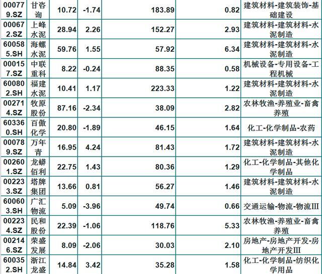 基金青睞的46隻績優白馬股(名單)股價窪地,長線持有不懼震蕩-圖3