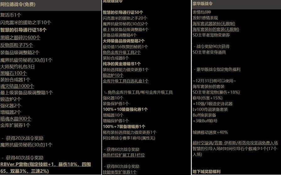 DNF:韓服玩傢看懵瞭!戰令文化反向輸出韓國,180塊還隻能買蚊子腿-圖4