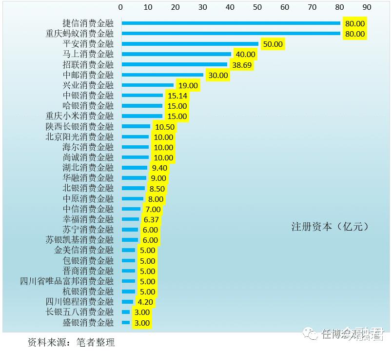 全面剖析30傢消費金融公司(2020年版)-圖7