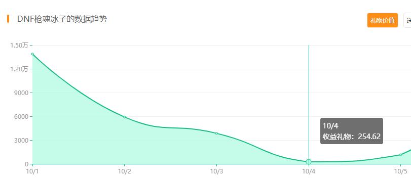 dnf:旭旭寶寶7天直播收益超6位數,崩子收益直線下降最低不到300-圖6