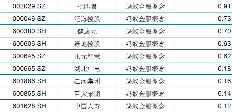 """螞蟻金服""""再現""""?A股29隻漲幅趨勢優秀概念股江湖再現-圖4"""
