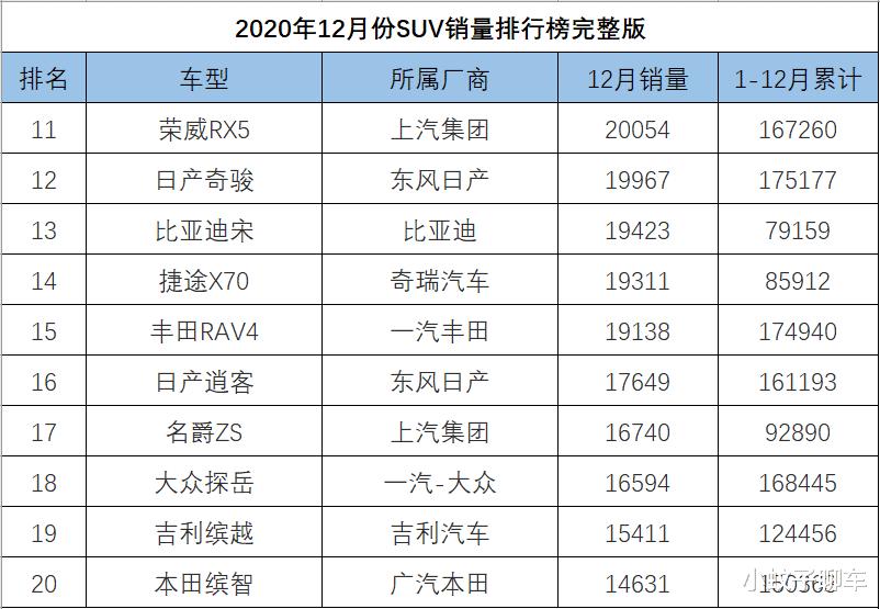 12月SUV銷量排名完整版,捷途X70再度崛起,哈弗大狗破萬-圖2