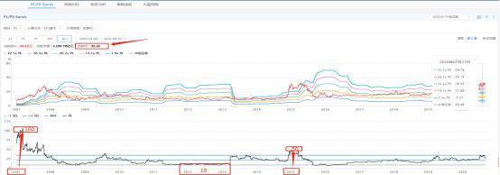 歷史的輪回轉動,市場中最確定的機會——券商-圖9