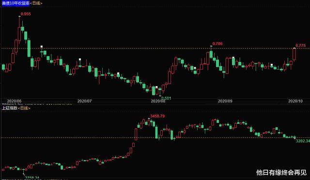 國慶期間:國際市場翻天覆地,坐等節後A股大跌,不要有任何幻想-圖7