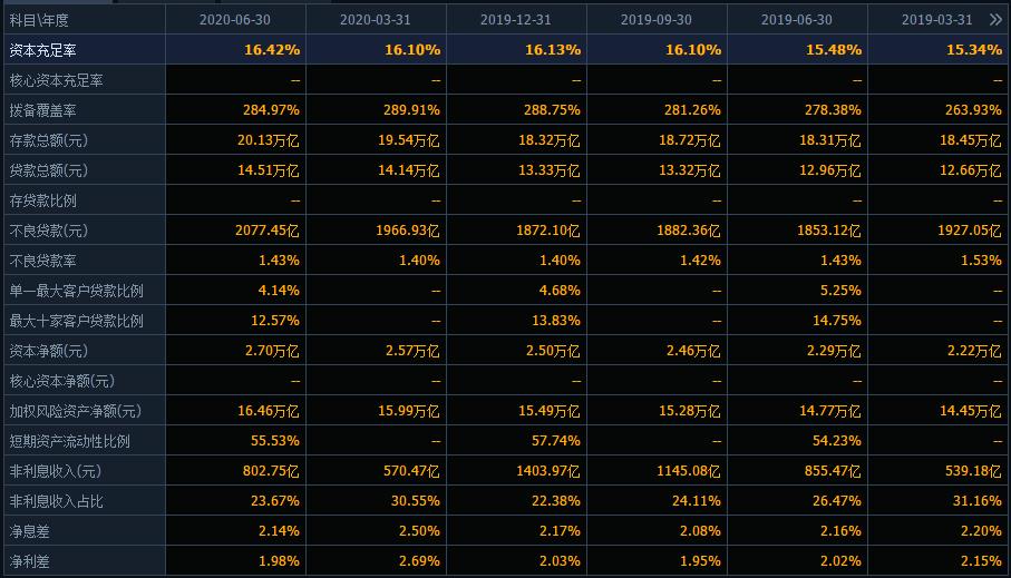 農業銀行市值蒸發2000億,曾經股價2月漲50%,如今真的不行瞭?-圖2