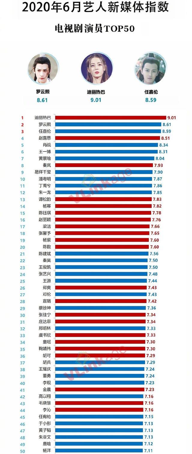 8月藝人新媒體指數:朱一龍首次登頂,王一博第四,肖戰第五-圖4