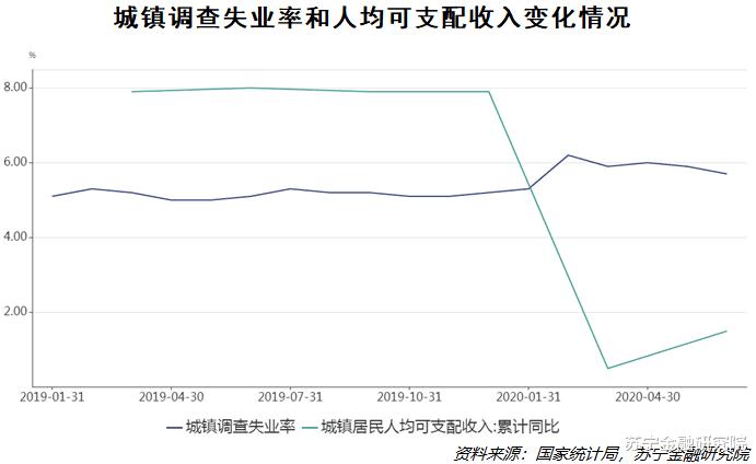 二季度GDP轉正,對中國經濟意味著什麼?-圖5