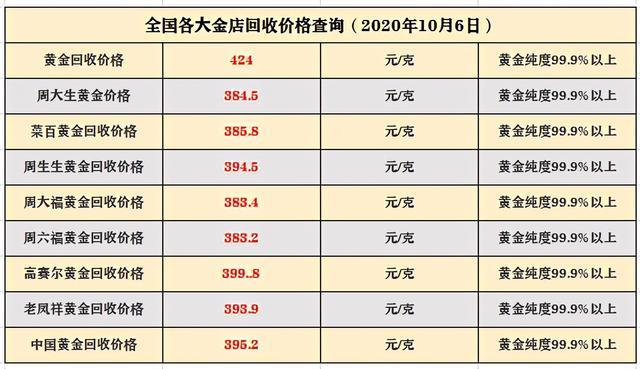 黃金價格信息:10月6日,國內最新黃金實物價格,黃金回收價格-圖7