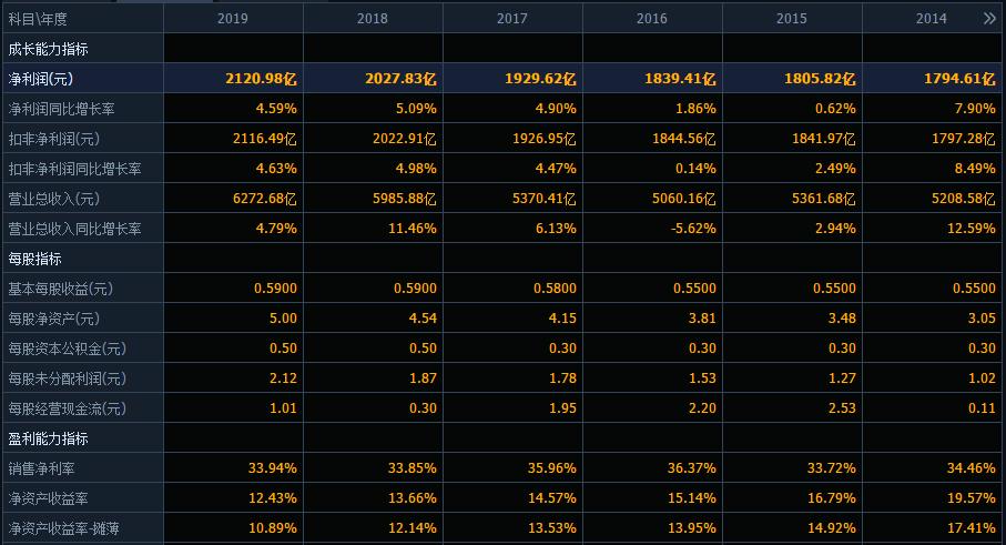 農業銀行市值蒸發2000億,曾經股價2月漲50%,如今真的不行瞭?-圖4