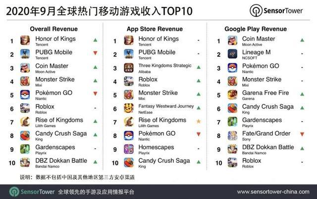 天魔幻想_9月全球手游收入榜:王者荣耀榜首,原神首周超六千万
