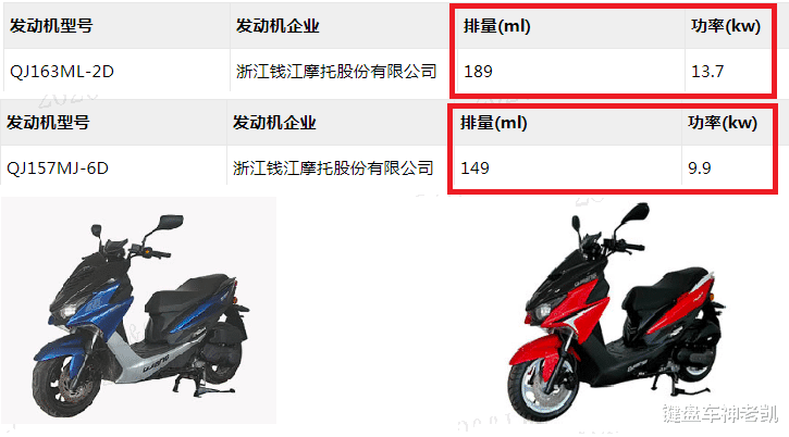 錢江繼續高產態勢,四缸巡航、運動踏板、英倫復古,多款新車集中曝光-圖6
