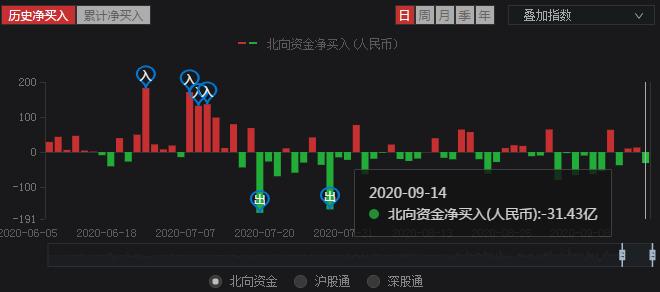 9.14股市晚評:尾盤資金搶籌大金融,明天A股能回3330?-圖2
