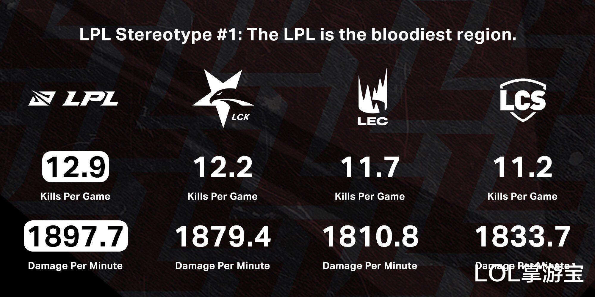 LOL 血腥程度排行:LPL四大賽區第一,TES全球主要賽區中位列第二-圖3